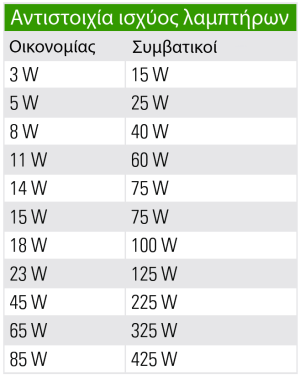 bulbs-watt